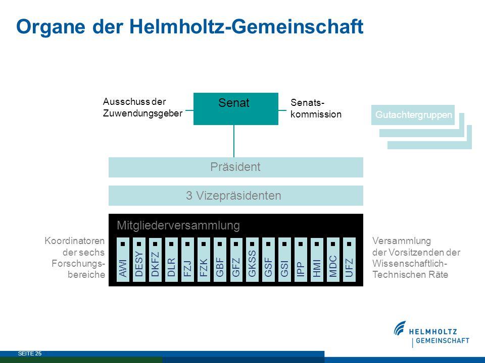 Organe der Helmholtz-Gemeinschaft