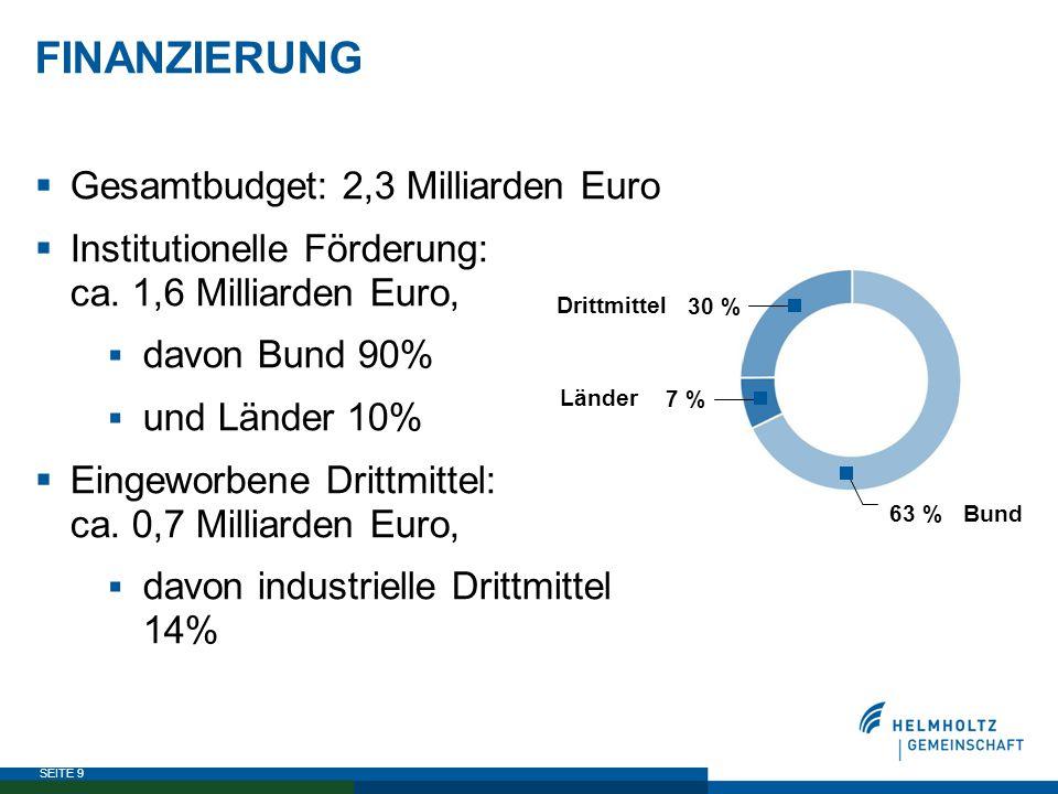 FINANZIERUNG Gesamtbudget: 2,3 Milliarden Euro