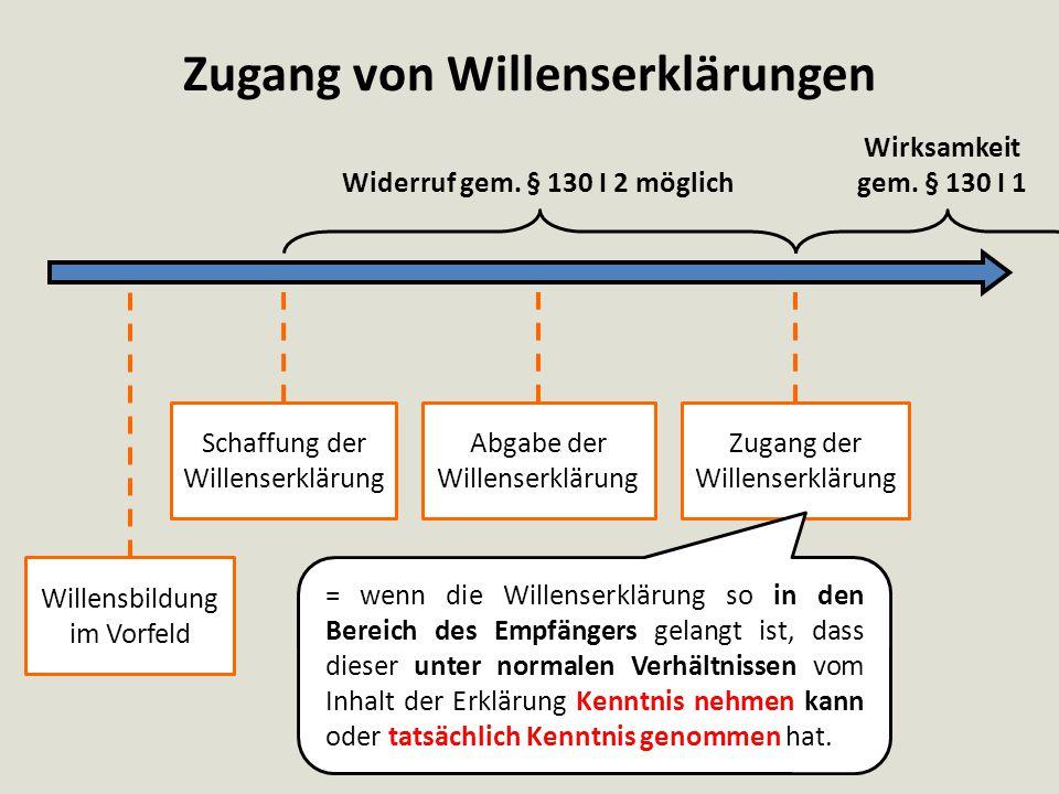 Zugang von Willenserklärungen Widerruf gem. § 130 I 2 möglich