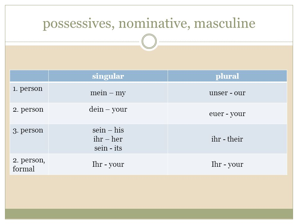 possessives, nominative, masculine