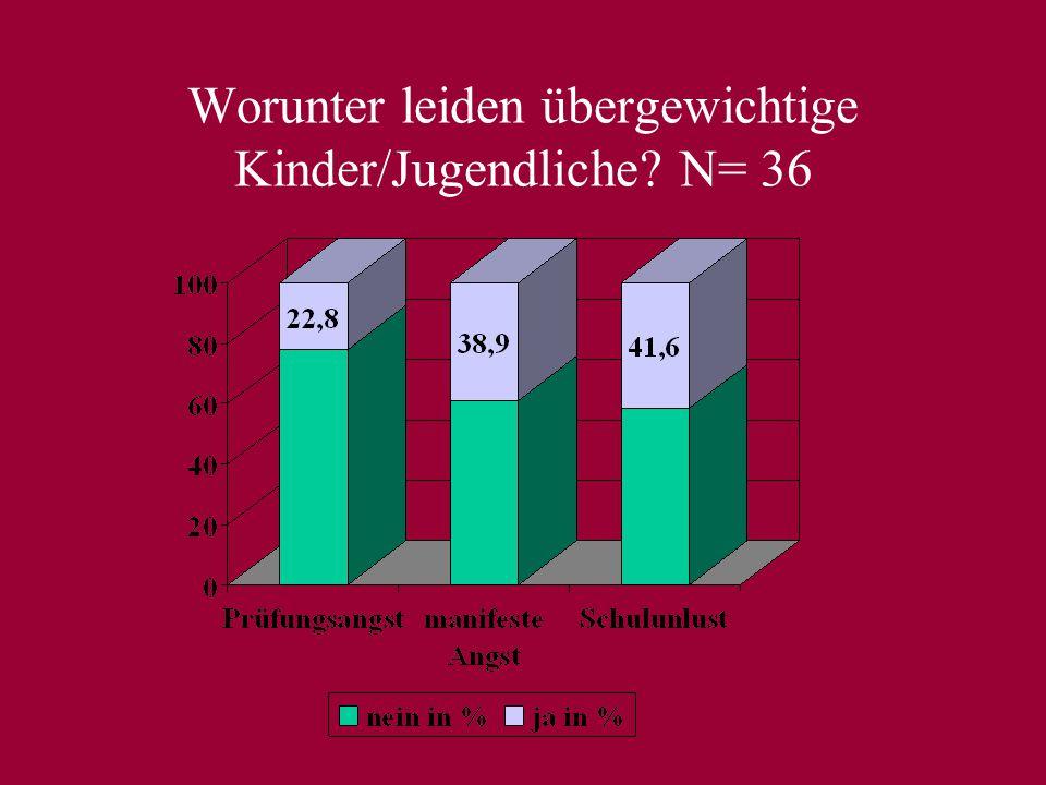 Worunter leiden übergewichtige Kinder/Jugendliche N= 36