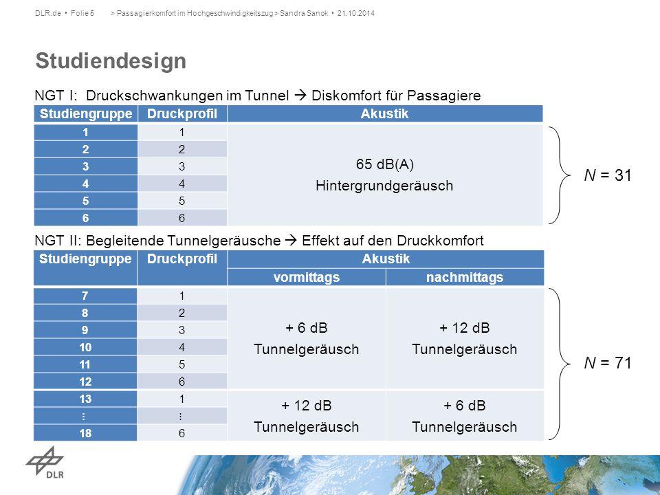 > Passagierkomfort im Hochgeschwindigkeitszug > Sandra Sanok • 21.10.2014