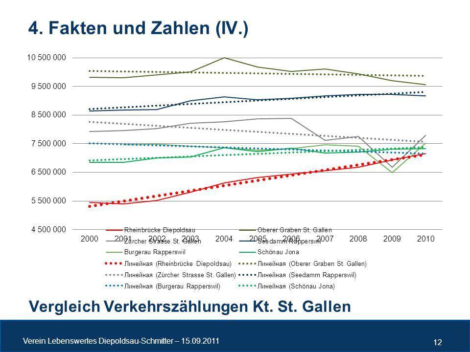 4. Fakten und Zahlen (IV.) Vergleich Verkehrszählungen Kt. St. Gallen