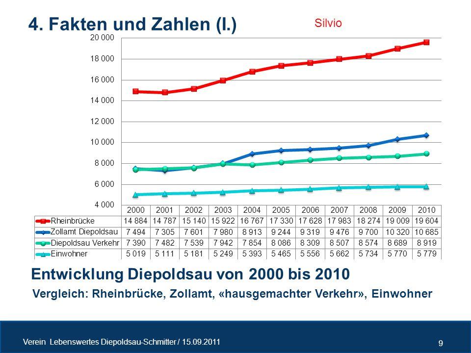 4. Fakten und Zahlen (I.) Entwicklung Diepoldsau von 2000 bis 2010