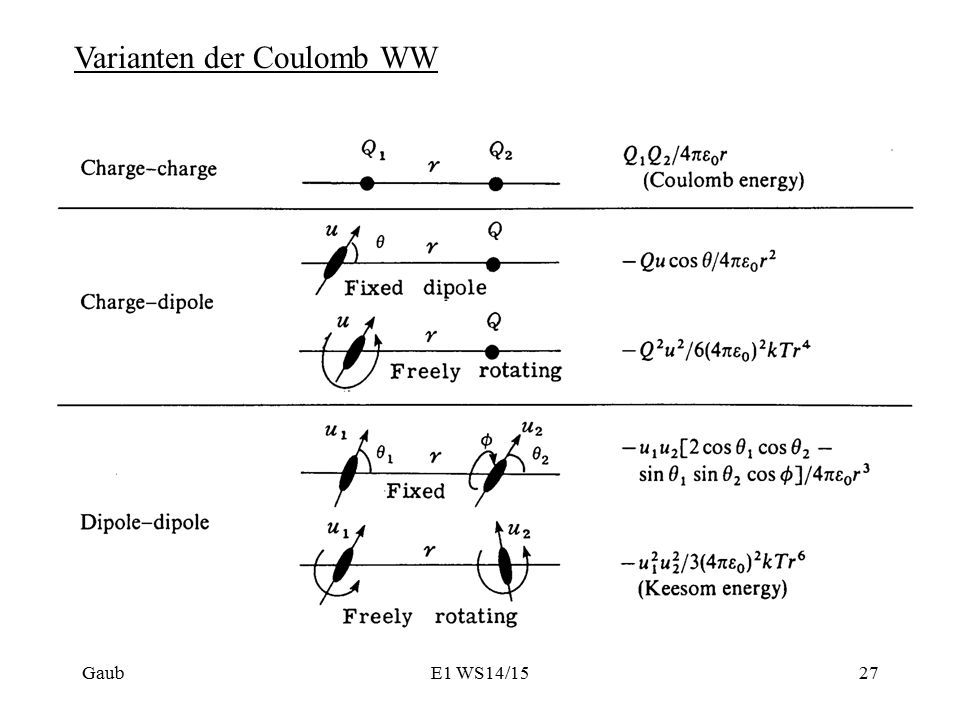 Varianten der Coulomb WW