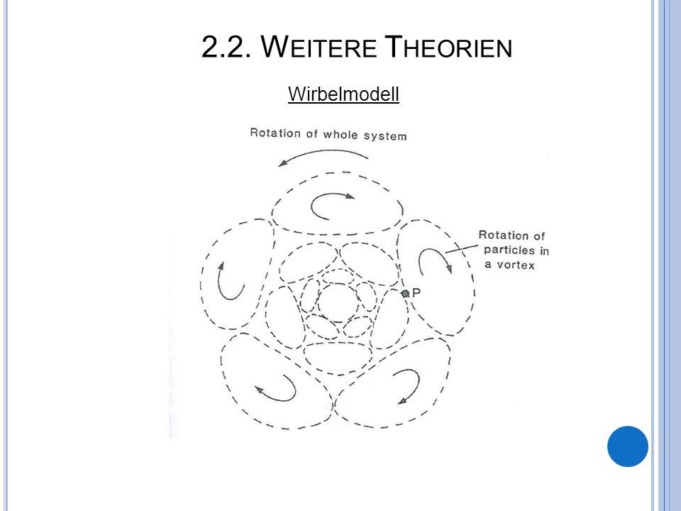 2.2. Weitere Theorien Wirbelmodell