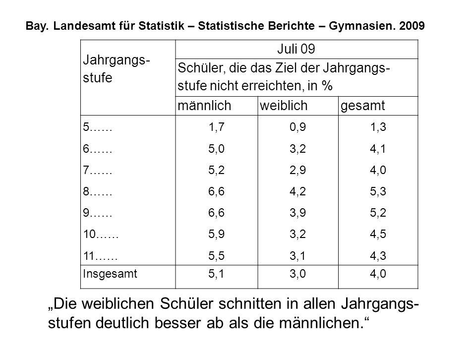 Bay. Landesamt für Statistik – Statistische Berichte – Gymnasien. 2009