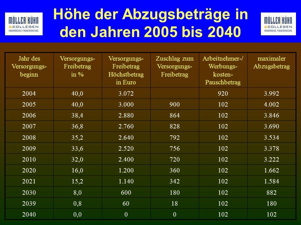 Höhe der Abzugsbeträge in den Jahren 2005 bis 2040