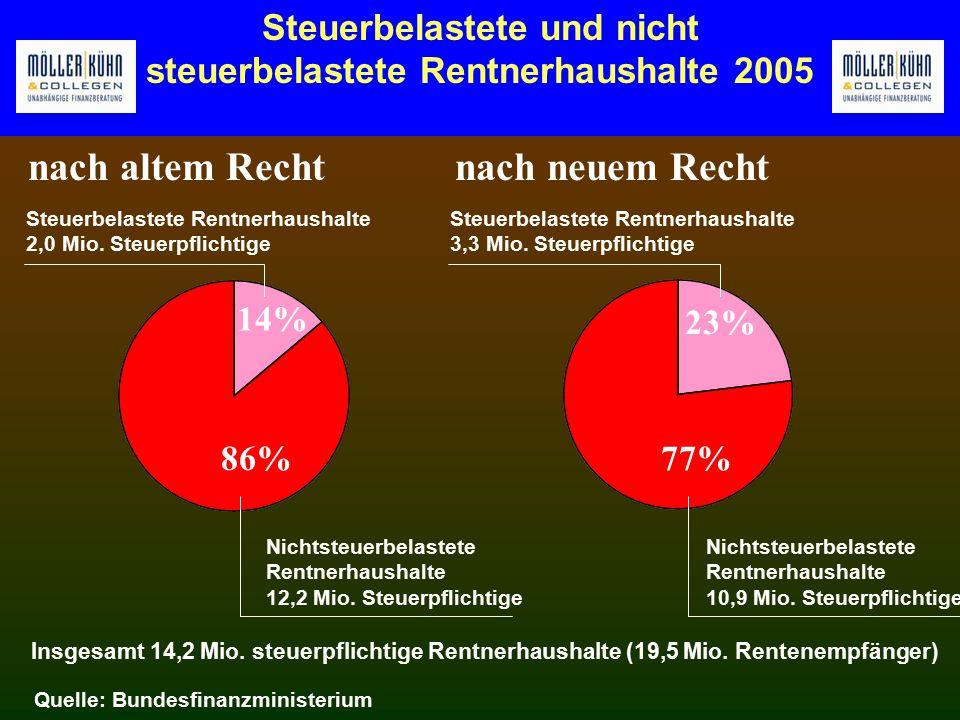 Steuerbelastete und nicht steuerbelastete Rentnerhaushalte 2005