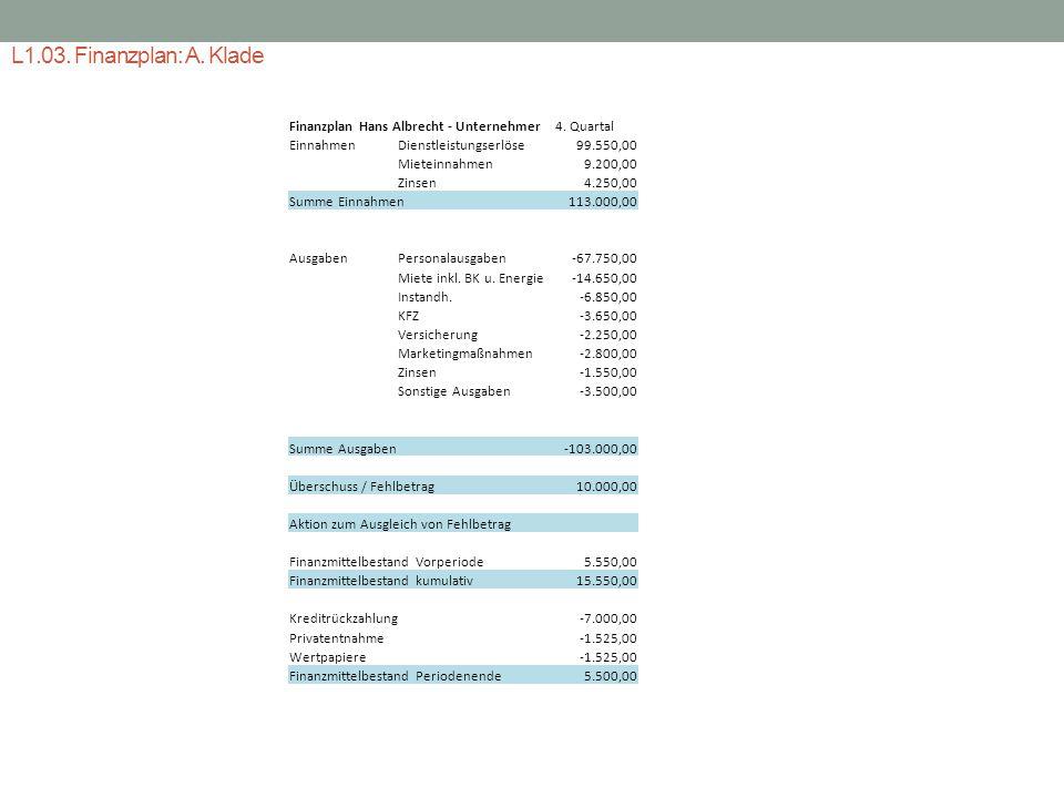 L1.03. Finanzplan: A. Klade Finanzplan Hans Albrecht - Unternehmer