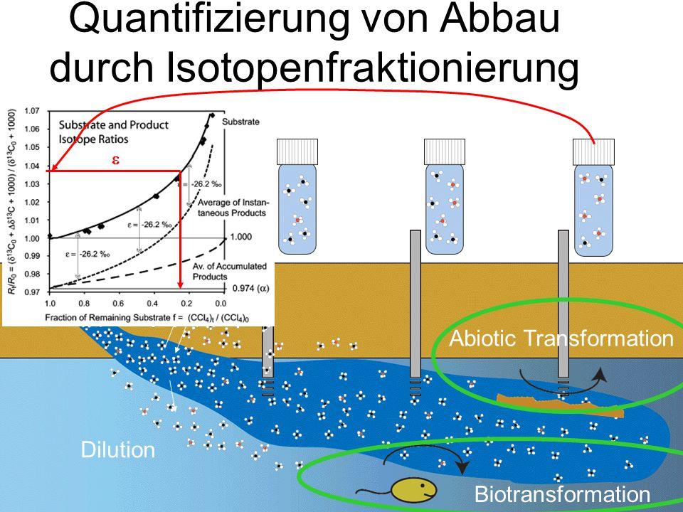 Quantifizierung von Abbau durch Isotopenfraktionierung
