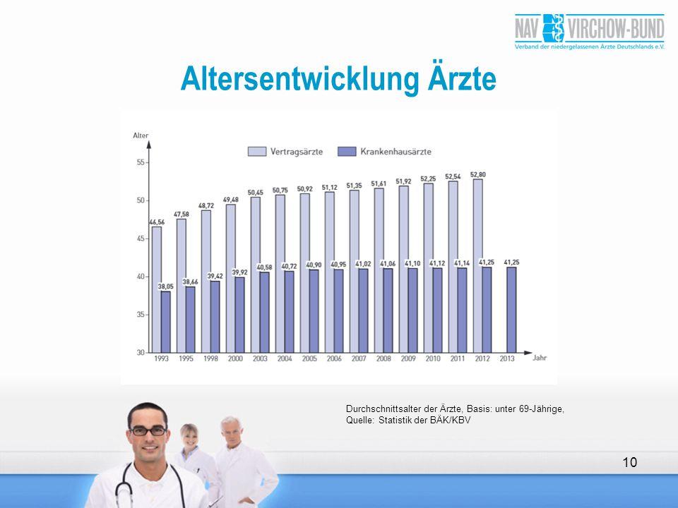 Altersentwicklung Ärzte