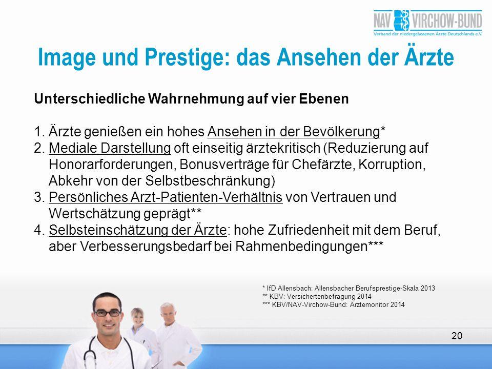 Image und Prestige: das Ansehen der Ärzte