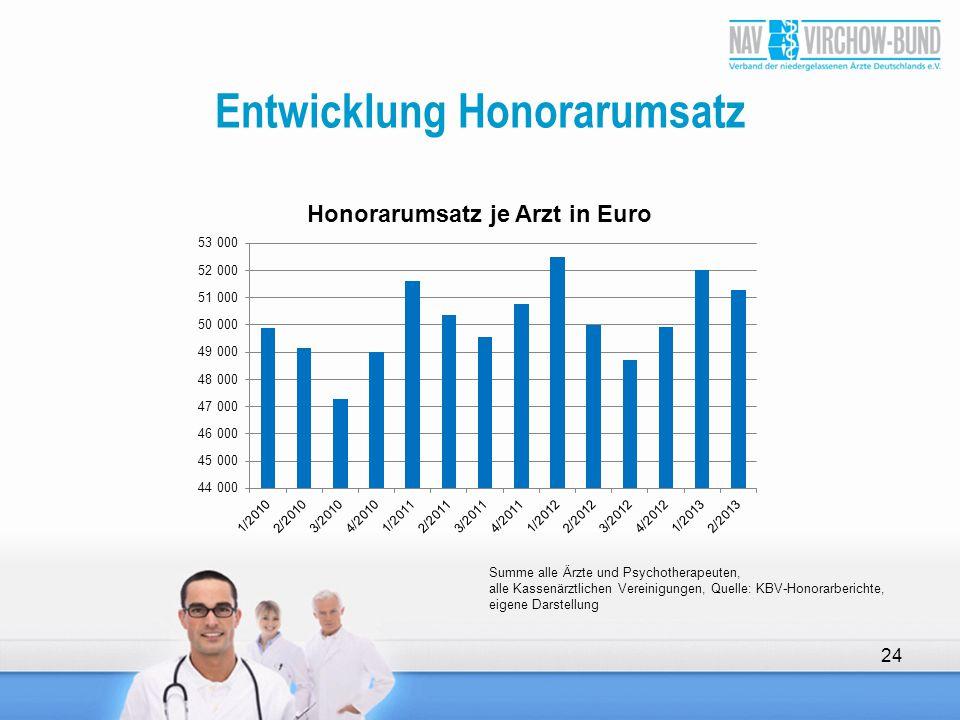 Entwicklung Honorarumsatz