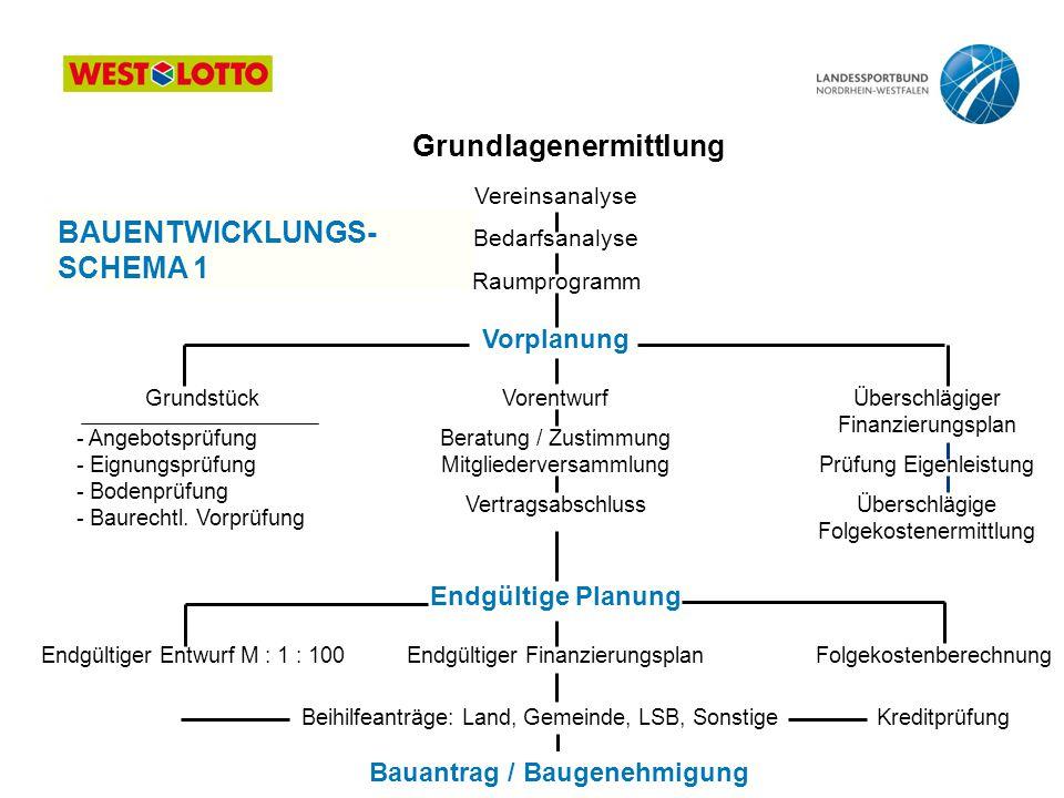Grundlagenermittlung Bauantrag / Baugenehmigung