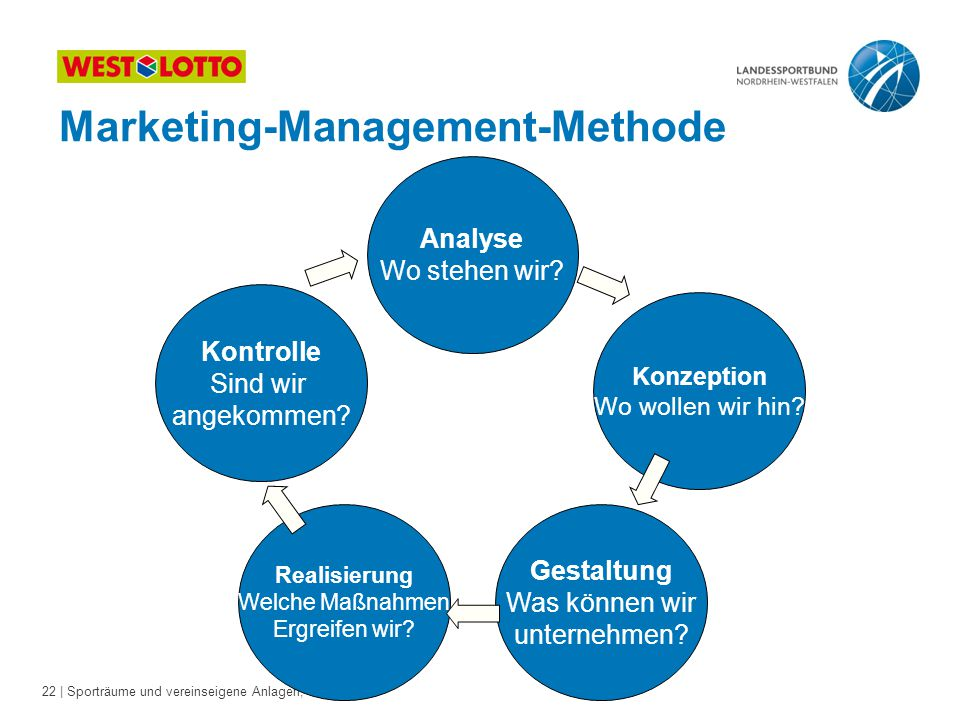 Marketing-Management-Methode