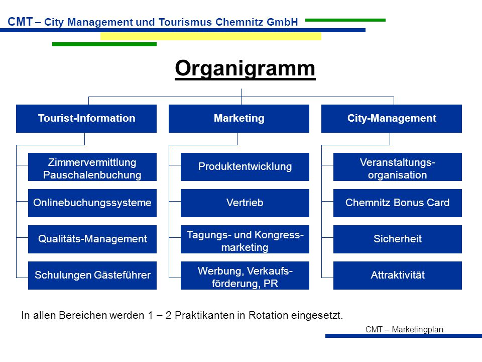Organigramm Tourist-Information Marketing City-Management