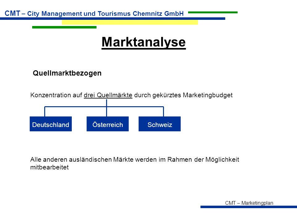 Marktanalyse Quellmarktbezogen