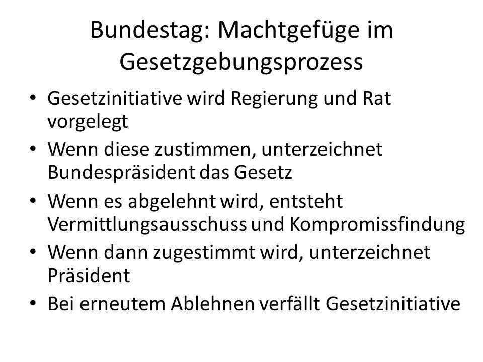 Bundestag: Machtgefüge im Gesetzgebungsprozess