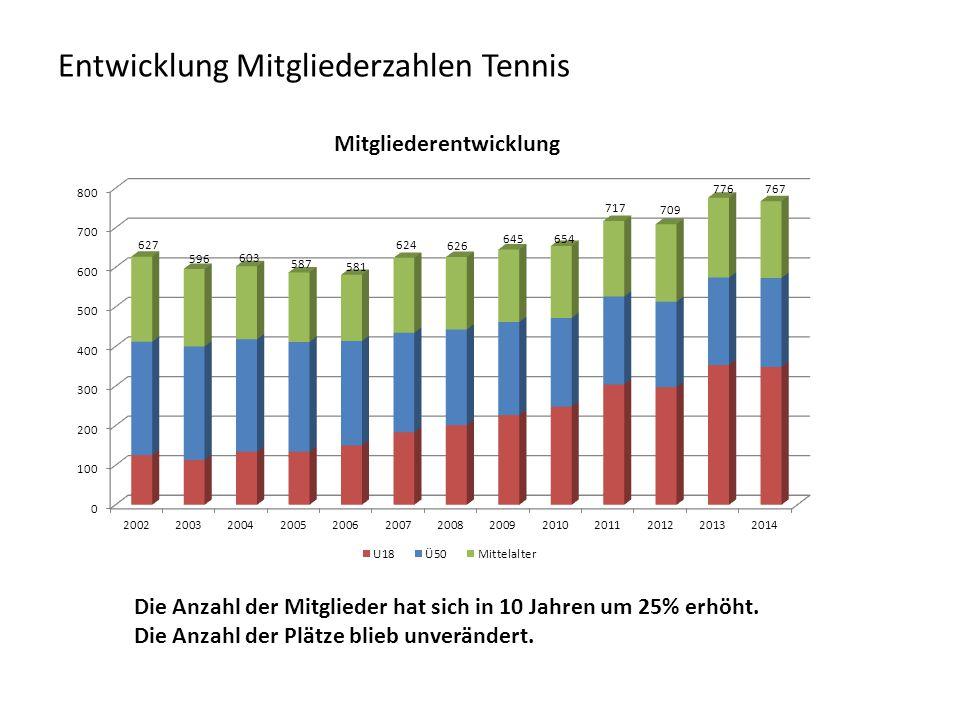 Entwicklung Mitgliederzahlen Tennis