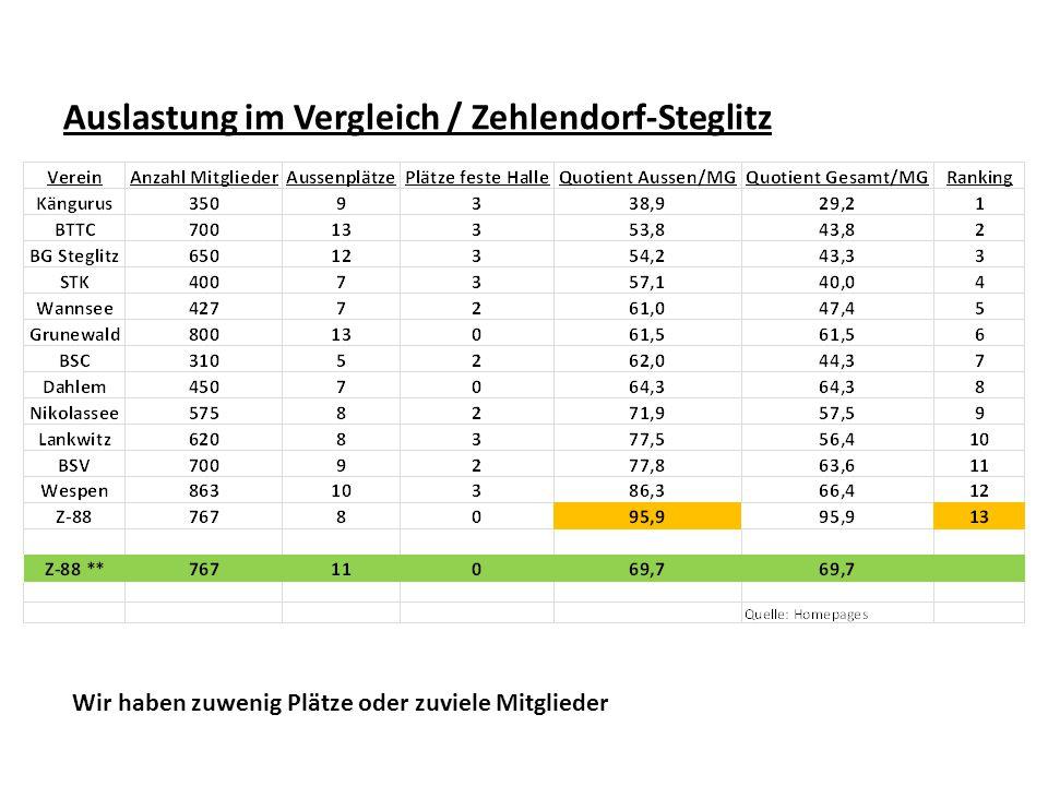 Auslastung im Vergleich / Zehlendorf-Steglitz