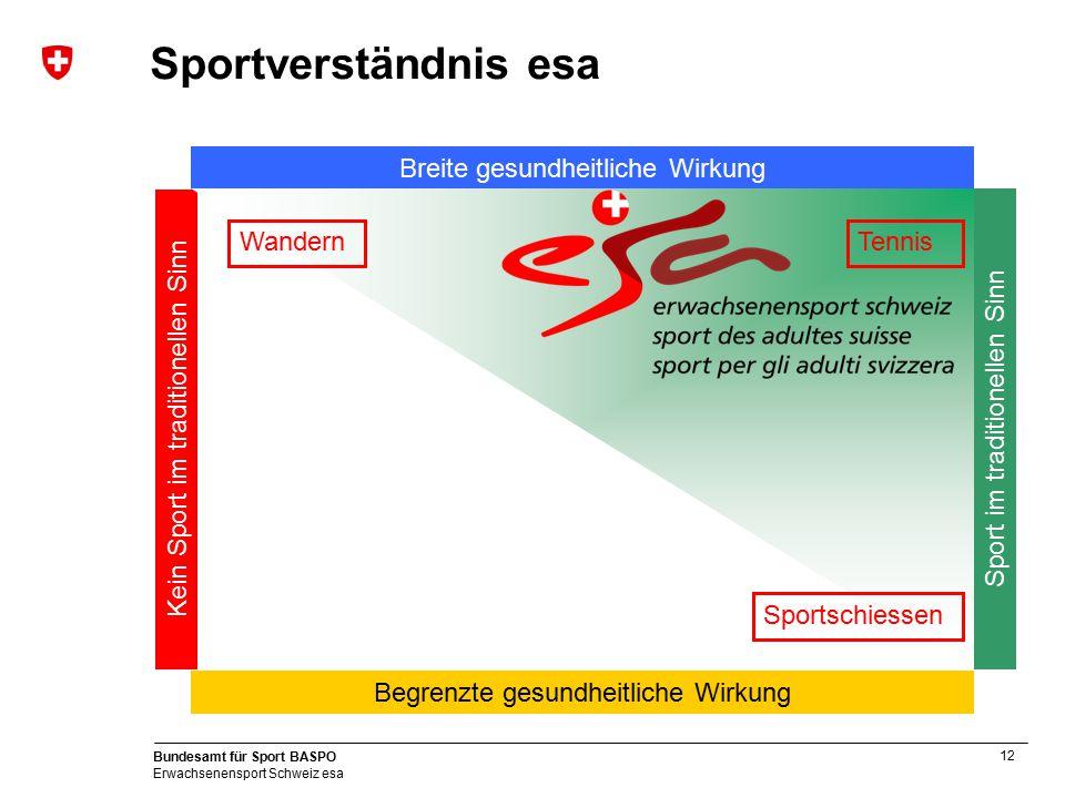 Sportverständnis esa Breite gesundheitliche Wirkung Wandern Tennis