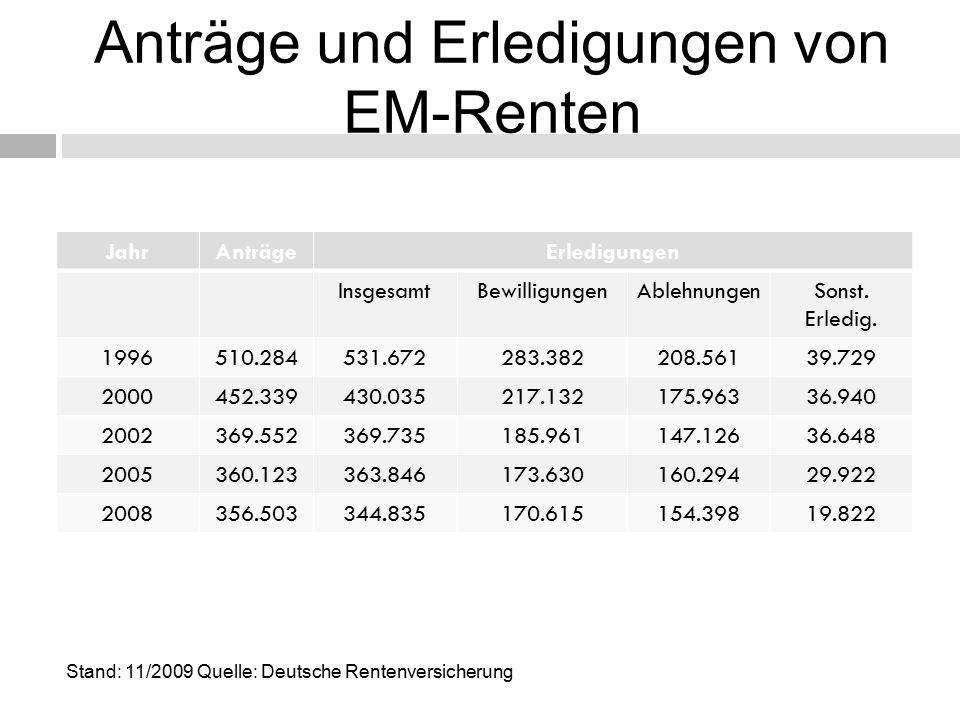 Anträge und Erledigungen von EM-Renten