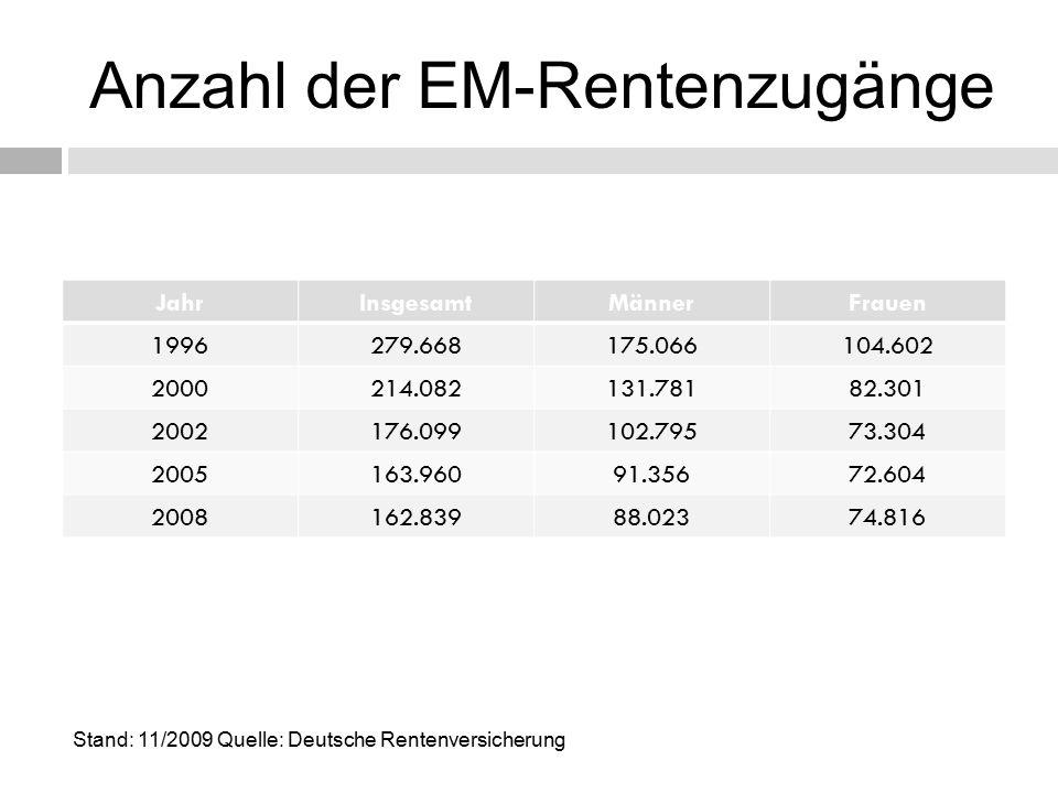 Anzahl der EM-Rentenzugänge