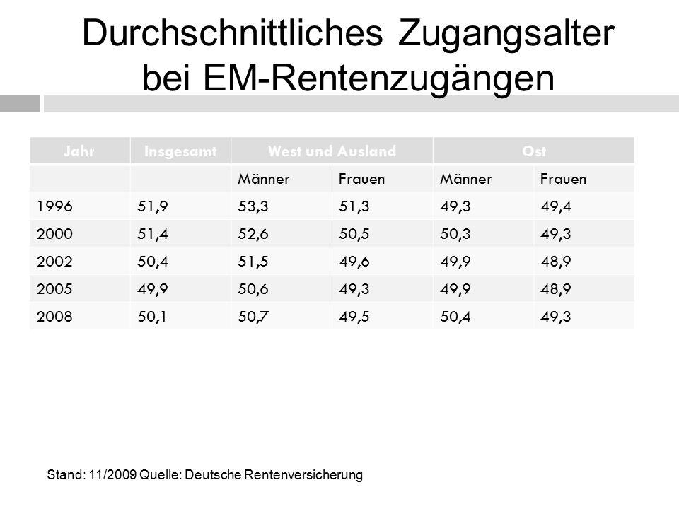 Durchschnittliches Zugangsalter bei EM-Rentenzugängen