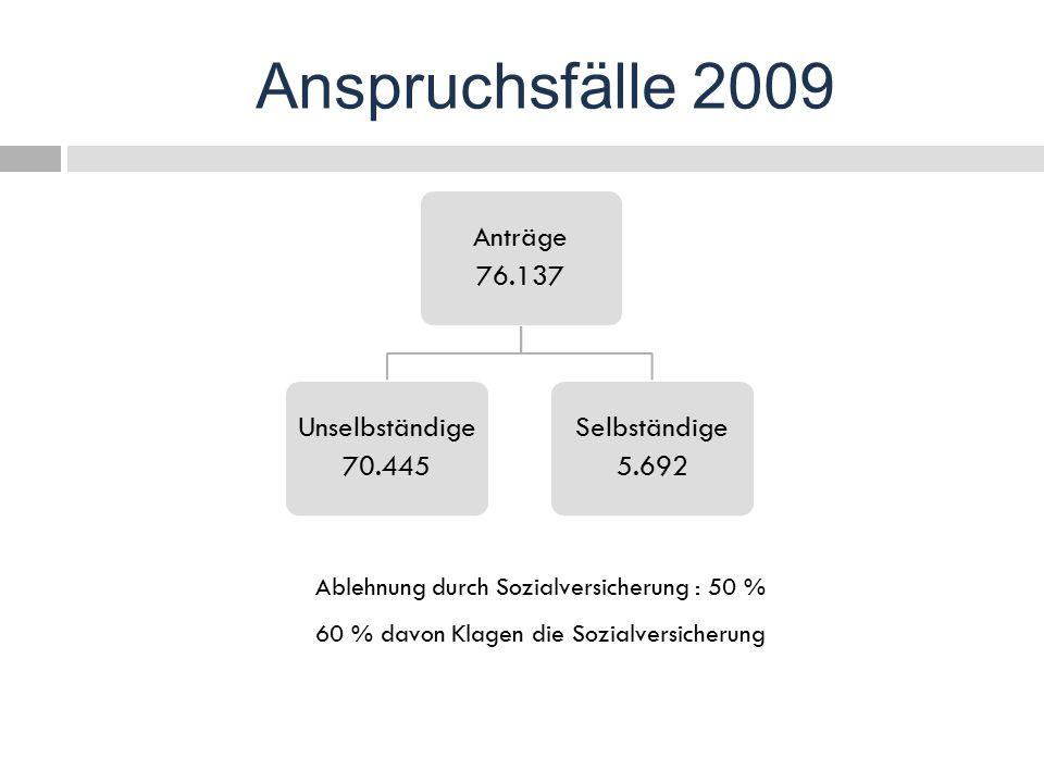 Anspruchsfälle 2009 Ablehnung durch Sozialversicherung : 50 %