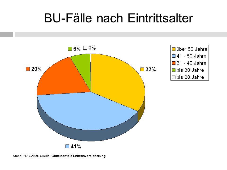 BU-Fälle nach Eintrittsalter