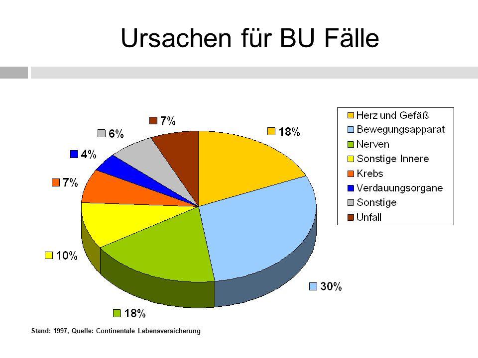 Ursachen für BU Fälle Stand: 1997, Quelle: Continentale Lebensversicherung