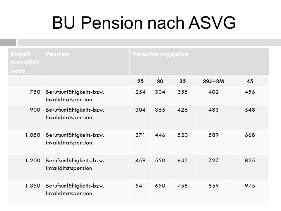 BU Pension nach ASVG Entgelt monatlich netto Pension