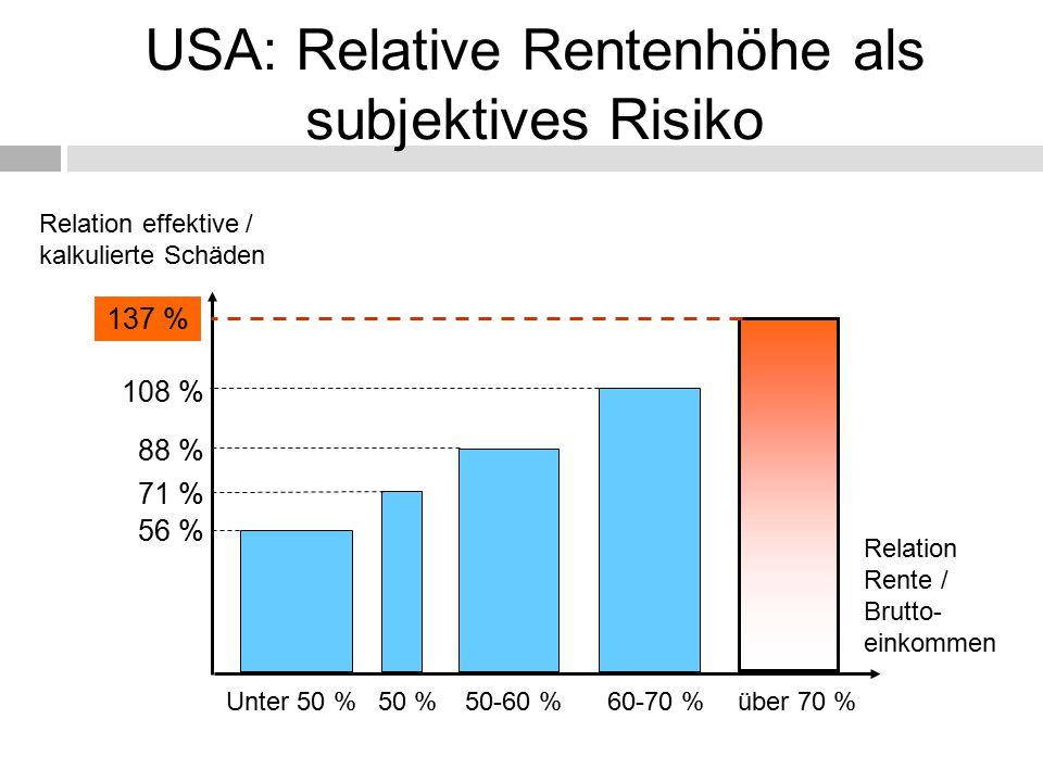 USA: Relative Rentenhöhe als subjektives Risiko