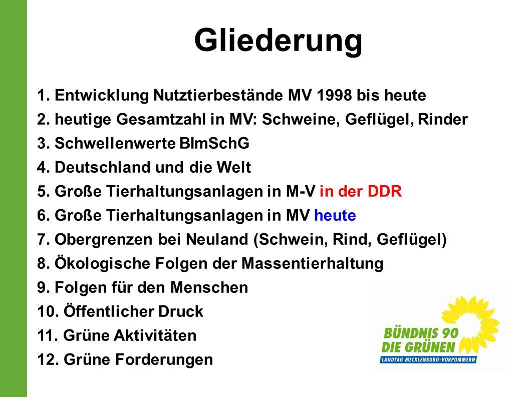 Gliederung 1. Entwicklung Nutztierbestände MV 1998 bis heute