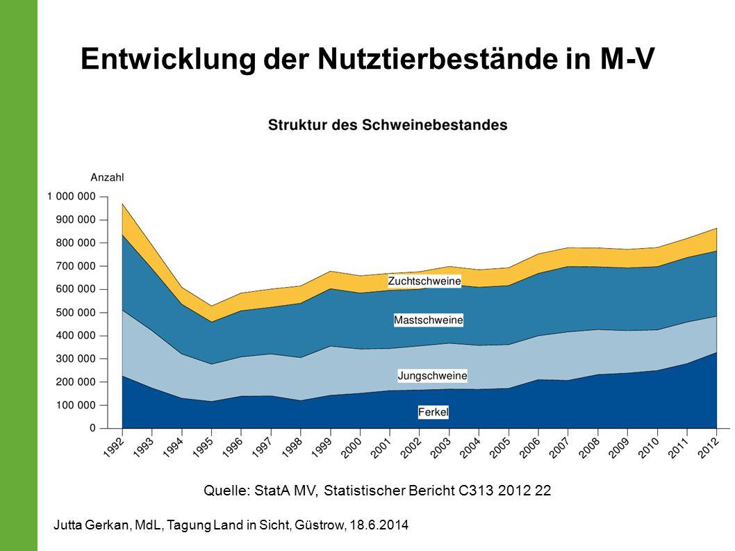 Quelle: StatA MV, Statistischer Bericht C313 2012 22