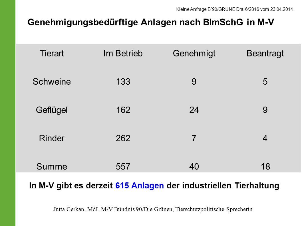 Genehmigungsbedürftige Anlagen nach BImSchG in M-V
