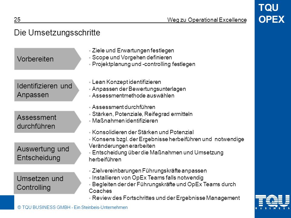 Weg zu Operational Excellence