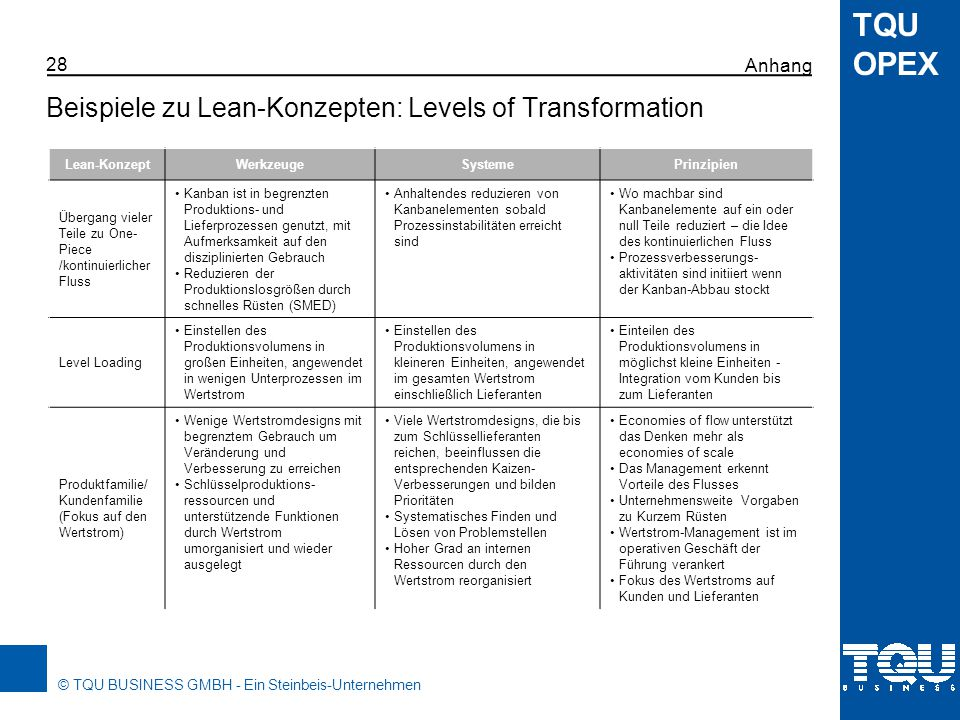 Beispiele zu Lean-Konzepten: Levels of Transformation