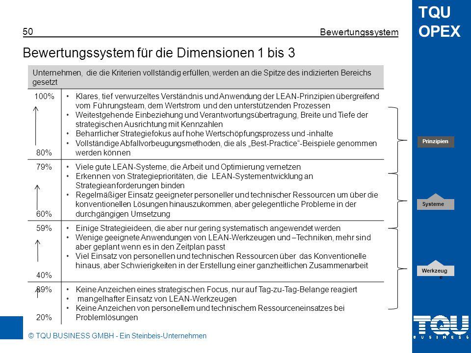 Bewertungssystem für die Dimensionen 1 bis 3