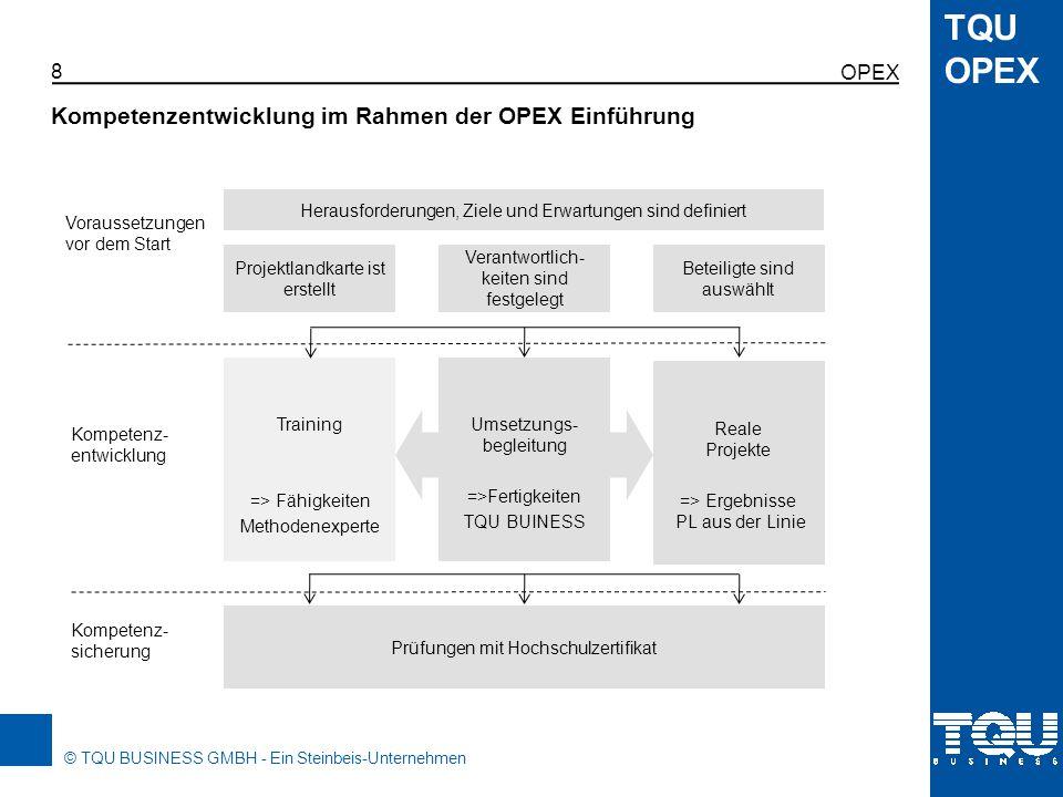 Kompetenzentwicklung im Rahmen der OPEX Einführung