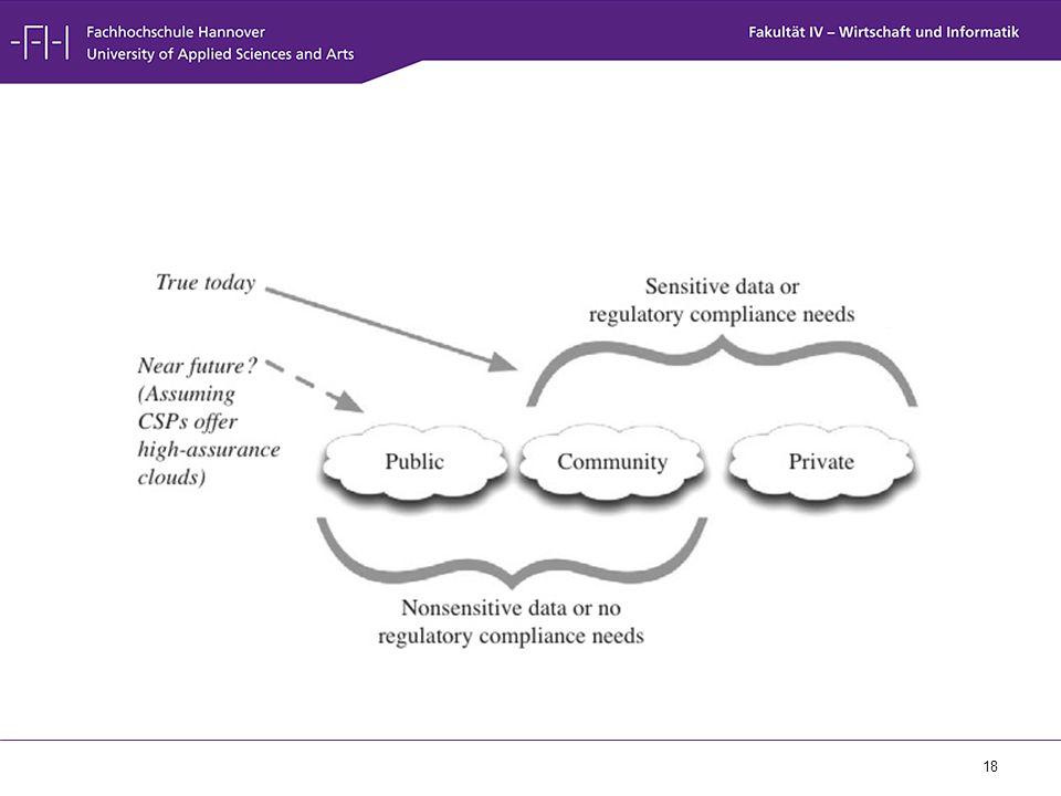 Teilweise zu sensitive Daten, können nicht in cloud gespeichert werden (Nationale Sicherheit, zukünftige Produktpläne), solange der CSP niedrigere Sicherheitsrichtlinien hat als das Unternehmen.