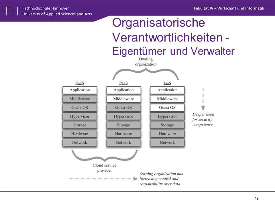 Organisatorische Verantwortlichkeiten - Eigentümer und Verwalter