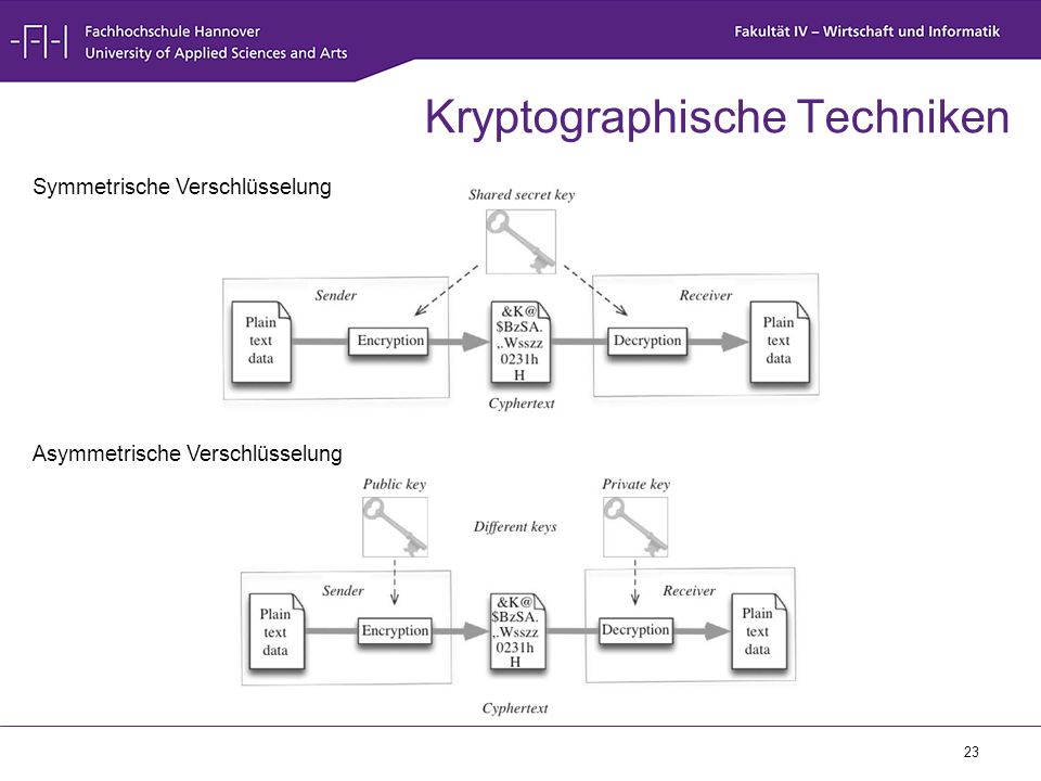 Kryptographische Techniken