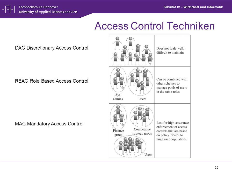 Access Control Techniken