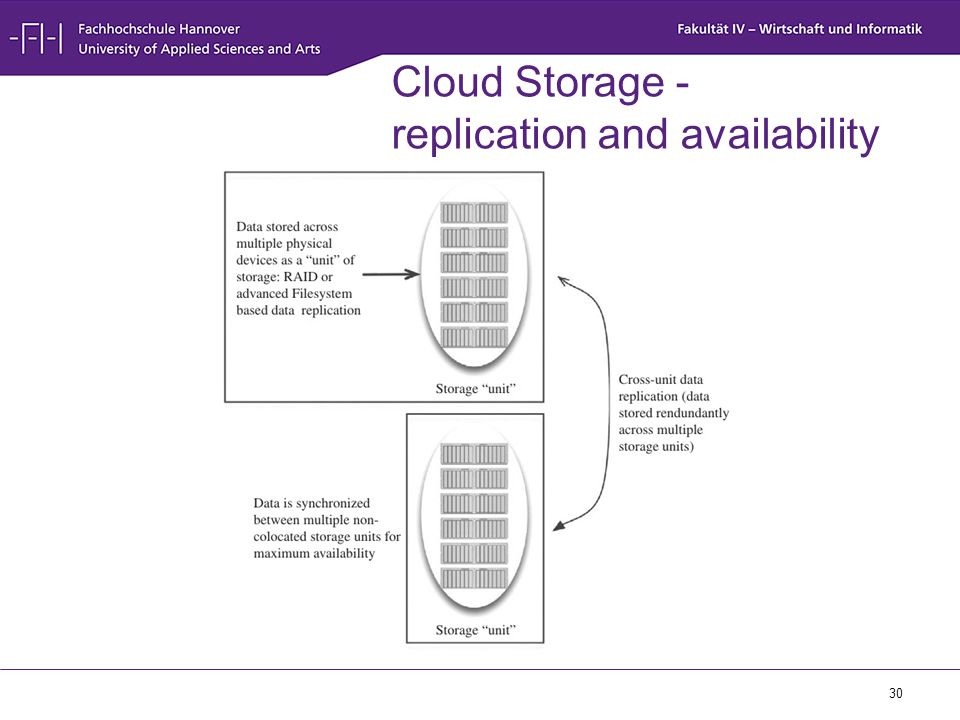 Cloud Storage - replication and availability