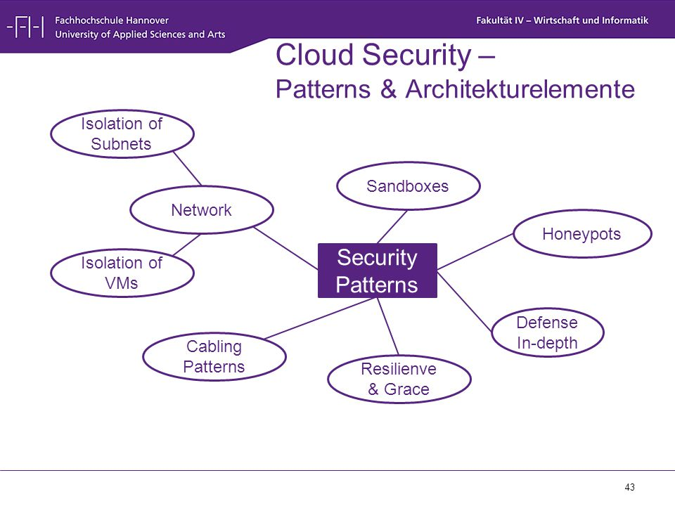 Cloud Security – Patterns & Architekturelemente
