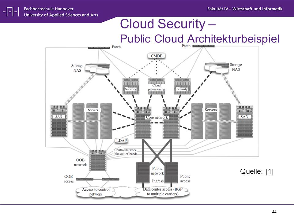 Cloud Security – Public Cloud Architekturbeispiel