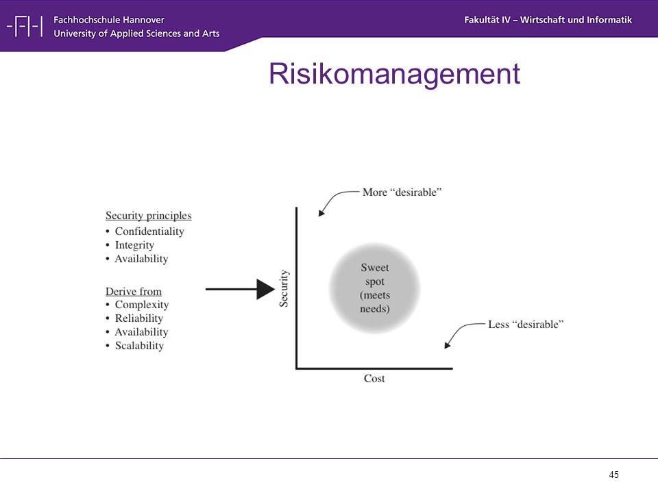 Risikomanagement Basiert auf fundamentalen design und implementierungsentscheidungen. Abwägen zwischen.
