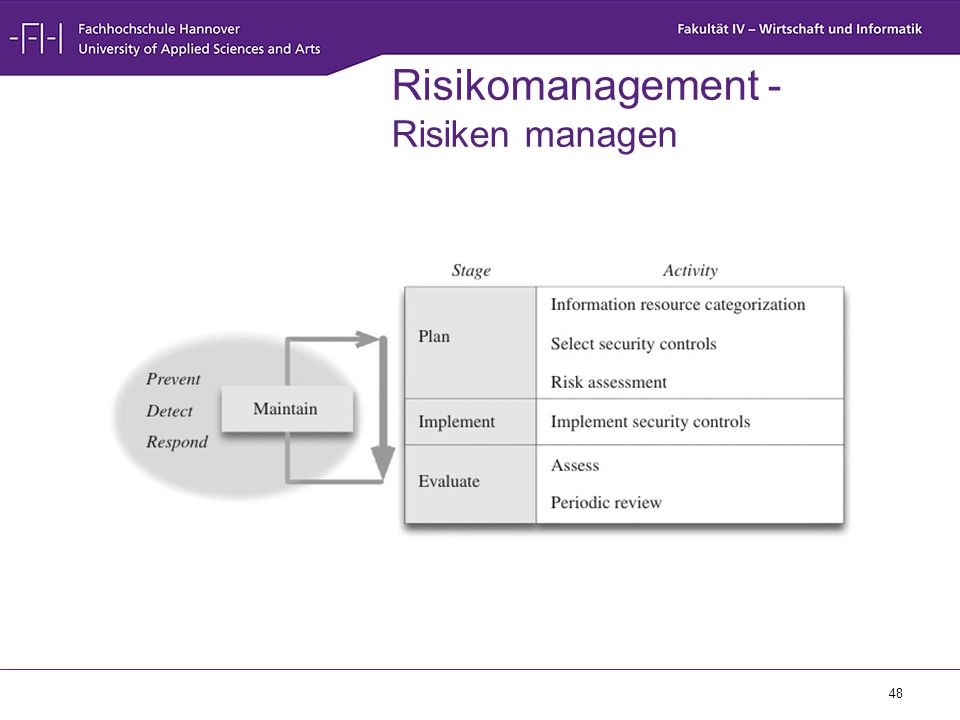 Risikomanagement - Risiken managen
